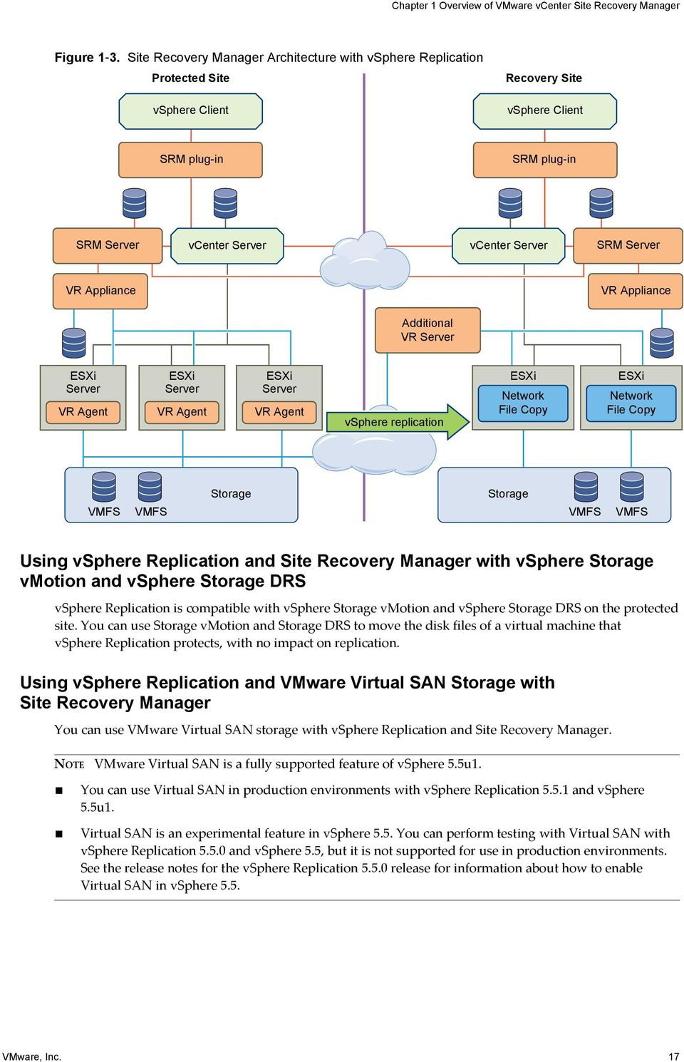 Site Recovery Manager Installation and Configuration - PDF
