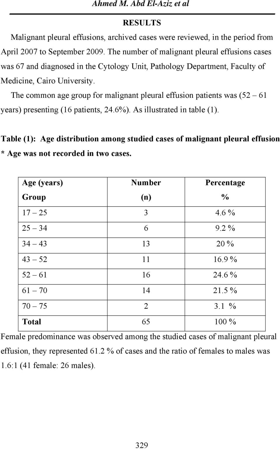 The common age group for malignant pleural effusion patients was (52 61 years) presenting (16 patients, 24.6%). As illustrated in table (1).