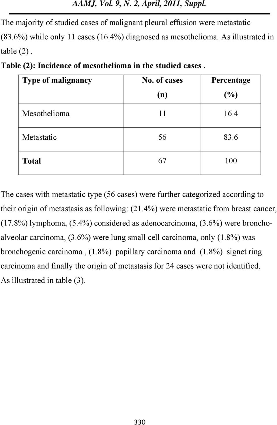 6 Total 67 100 The cases with metastatic type (56 cases) were further categorized according to their origin of metastasis as following: (21.4%) were metastatic from breast cancer, (17.