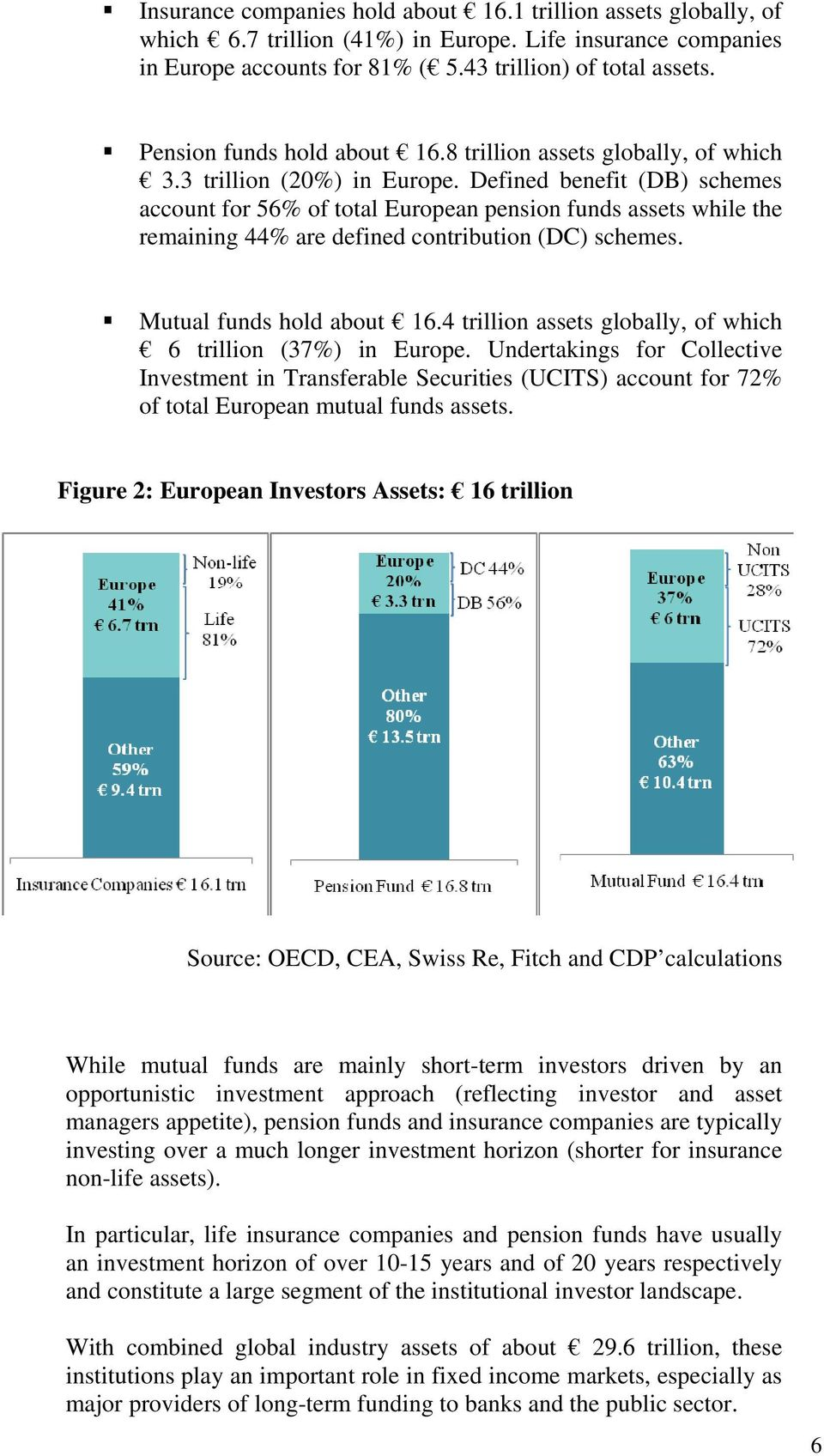 Defined benefit (DB) schemes account for 56% of total European pension funds assets while the remaining 44% are defined contribution (DC) schemes. Mutual funds hold about 16.