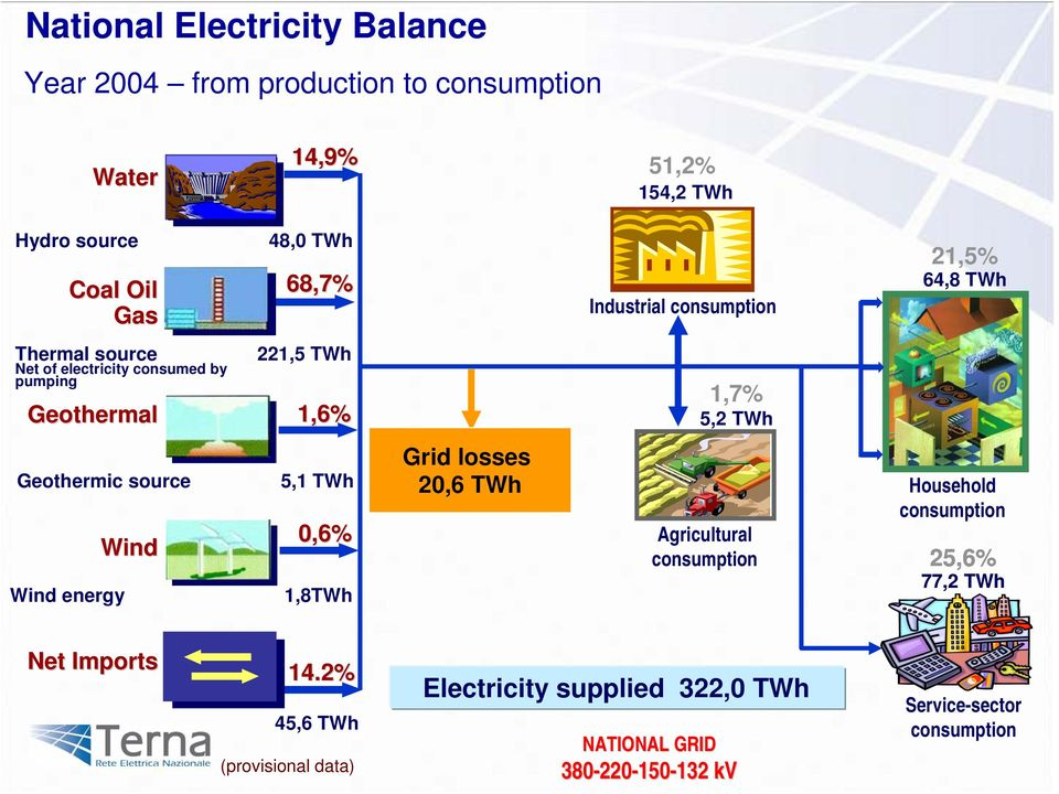 Geothermic source Wind energy Wind 5,1 TWh 0,6% 1,8TWh Grid losses 20,6 TWh Agricultural consumption Household consumption 25,6% 77,2 TWh