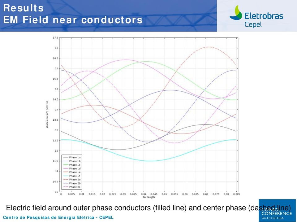 around outer phase conductors