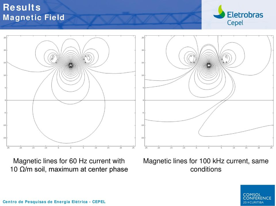 maximum at center phase Magnetic