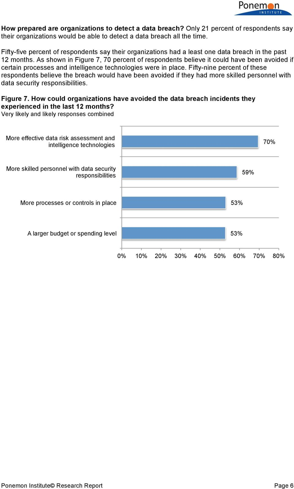 As shown in Figure 7, 70 percent of respondents believe it could have been avoided if certain processes and intelligence technologies were in place.