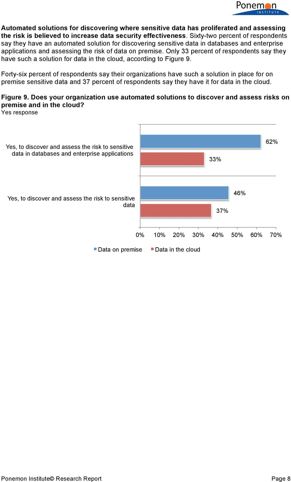 Only 33 percent of respondents say they have such a solution for data in the cloud, according to Figure 9.