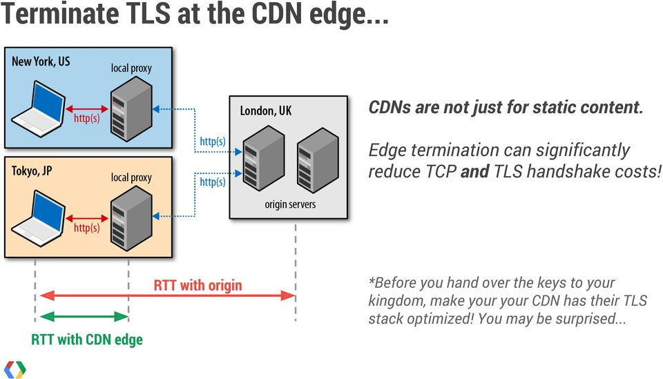 RTT with origin RTT with CDN edge *Before you hand over the keys to your
