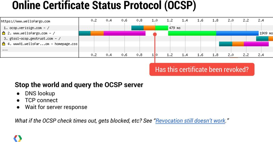 Stop the world and query the OCSP server DNS lookup TCP connect