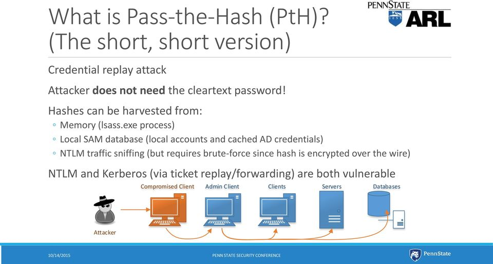 Hashes can be harvested from: Memory (lsass.