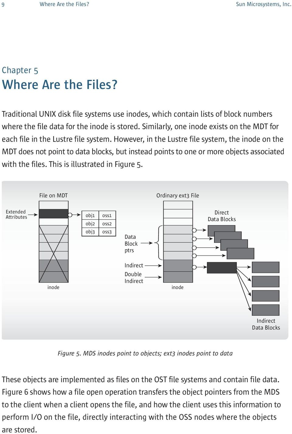 However, in the Lustre file system, the inode on the MDT does not point to data blocks, but instead points to one or more objects associated with the files. This is illustrated in Figure 5.