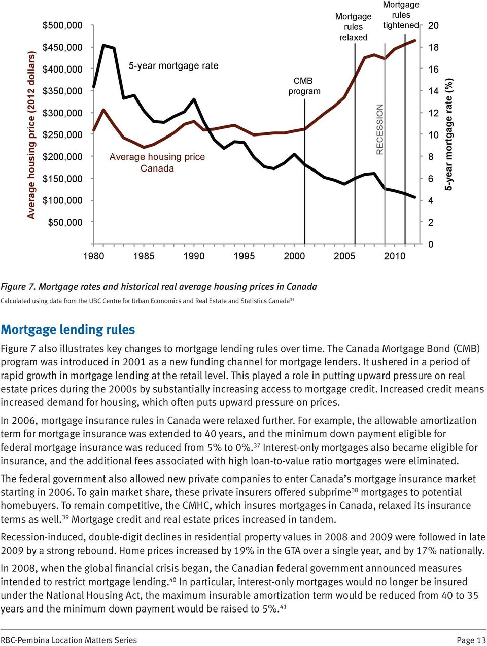 Mortgage rates and historical real average housing prices in Canada Calculated using data from the UBC Centre for Urban Economics and Real Estate and Statistics Canada 35 Mortgage lending rules