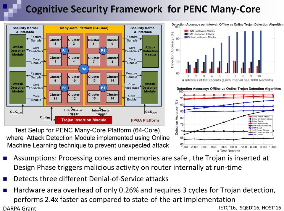 CLK ADM CLK MC Inter- Trigger Intra- Trigger Trojan Insertion Module CLK ADM FPGA Platform Test Setup for PENC Many- Platform (64-), where Attack Detection Module implemented using Online Machine