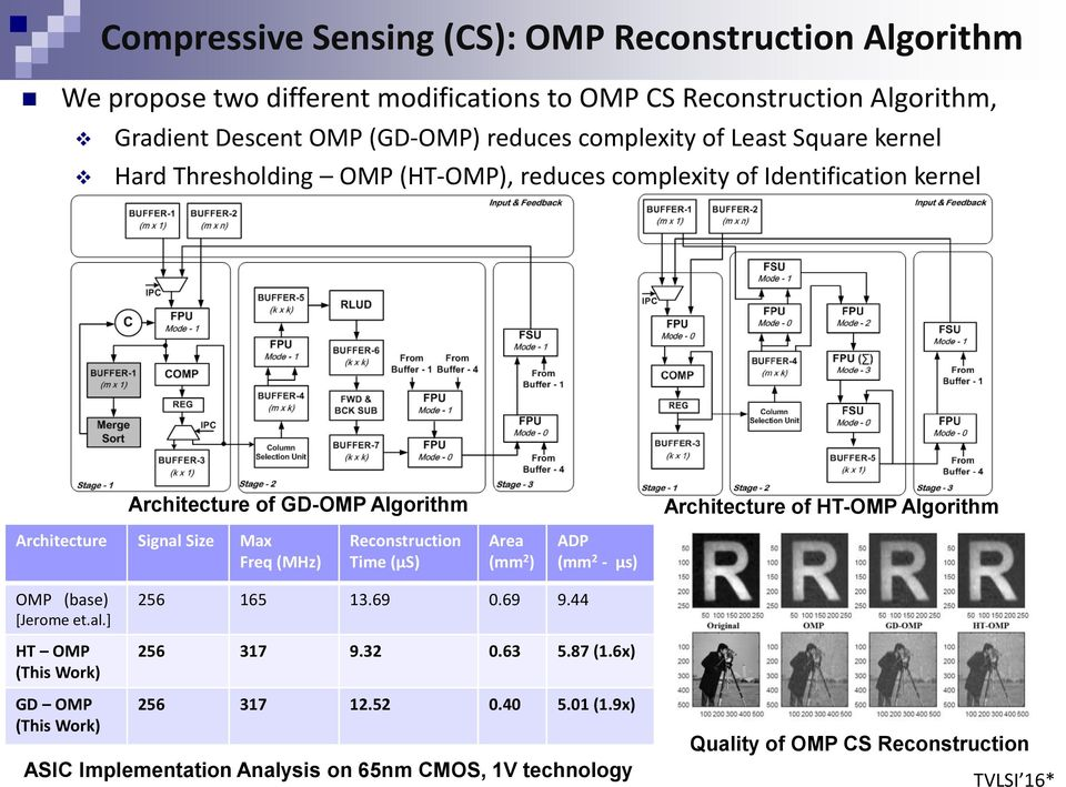 Algorithm Architecture Signal Size Max Freq (MHz) Reconstruction Time (µs) Area (mm 2 ) ADP (mm 2 - µs) OMP (base) [Jerome et.al.] HT OMP (This Work) 256 165 13.69 0.69 9.