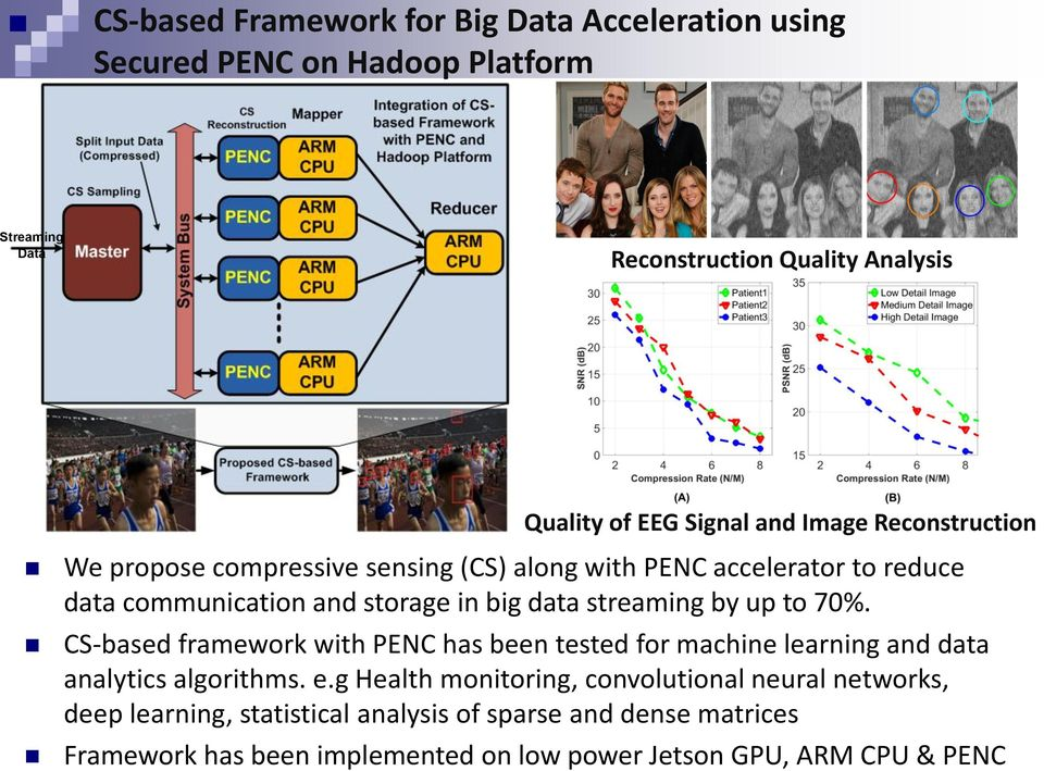 streaming by up to 70%. CS-based framework with PENC has been tested for machine learning and data analytics algorithms. e.