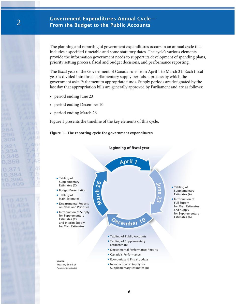 The cycle s various elements provide the information government needs to support its development of spending plans, priority setting process, fiscal and budget decisions, and performance reporting.