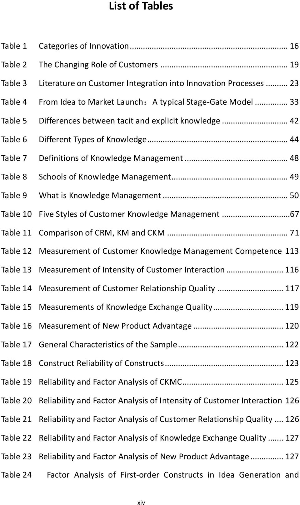 .. 44 Table 7 Definitions of Knowledge Management... 48 Table 8 Schools of Knowledge Management... 49 Table 9 What is Knowledge Management... 50 Table 10 Five Styles of Customer Knowledge Management.