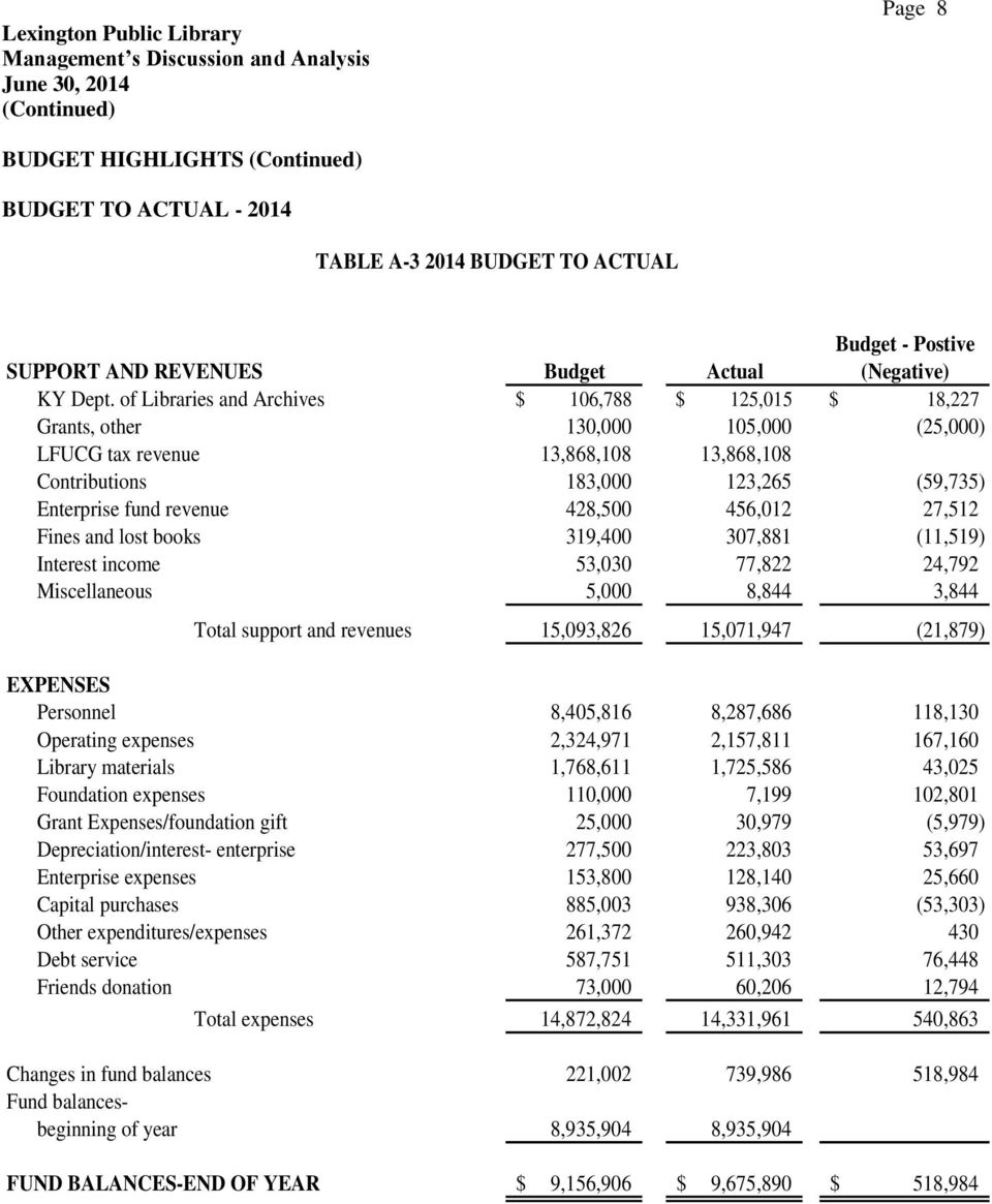of Libraries and Archives $ 106,788 $ 125,015 $ 18,227 Grants, other 130,000 105,000 (25,000) LFUCG tax revenue 13,868,108 13,868,108 Contributions 183,000 123,265 (59,735) Enterprise fund revenue