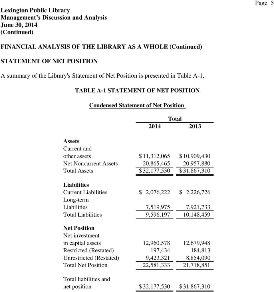 TABLE A-1 STATEMENT OF NET POSITION Condensed Statement of Net Position Total 2014 2013 Assets Current and other assets $ 11,312,065 $ 10,909,430 Net Noncurrent Assets 20,865,465 20,957,880 Total