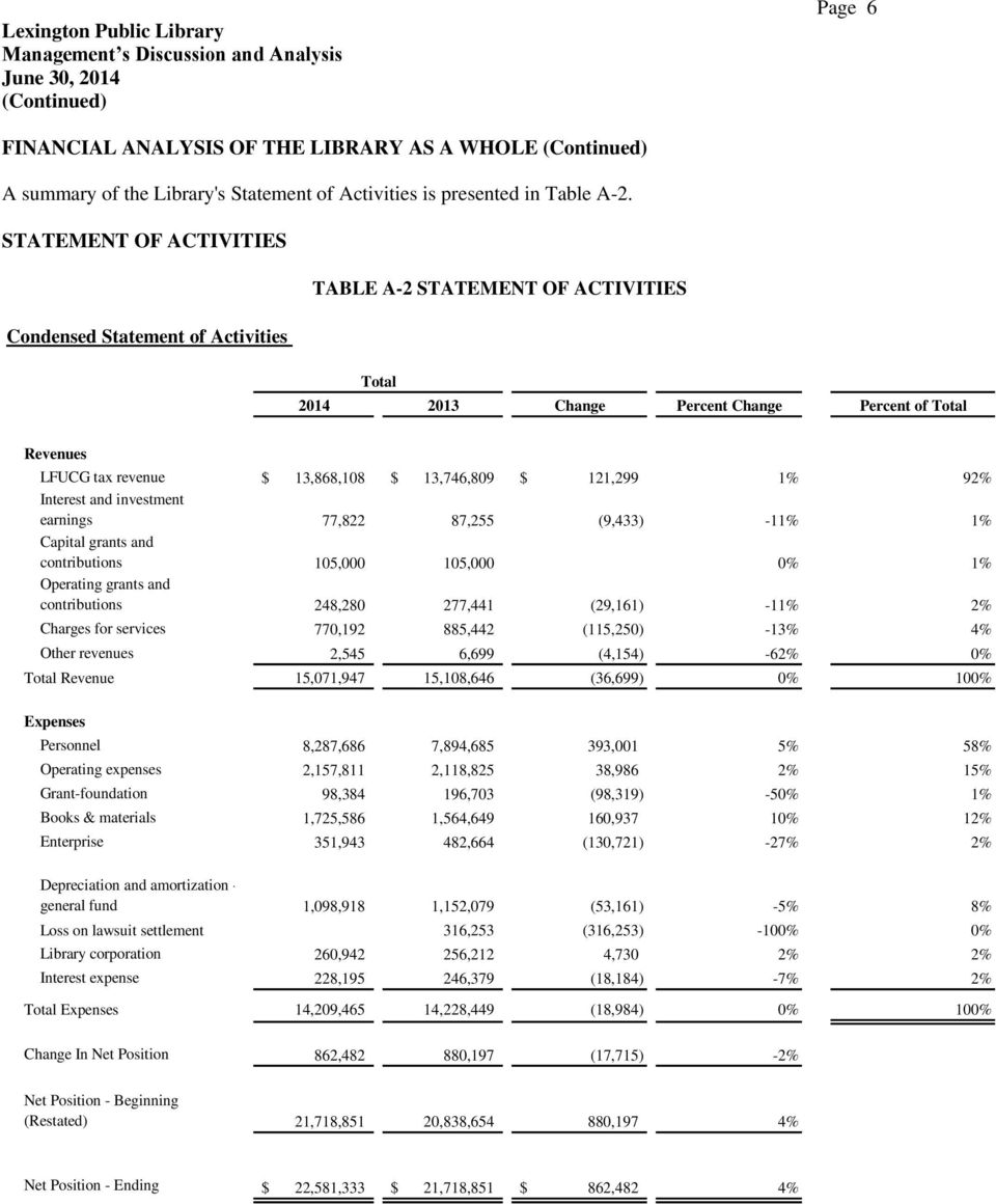STATEMENT OF ACTIVITIES TABLE A-2 STATEMENT OF ACTIVITIES Condensed Statement of Activities Total 2014 2013 Change Percent Change Percent of Total Revenues LFUCG tax revenue $ 13,868,108 $ 13,746,809