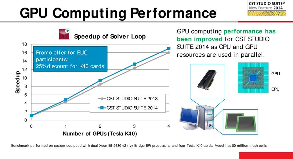 performance has been improved for CST STUDIO SUITE 2014 as CPU and GPU resources are used in parallel.