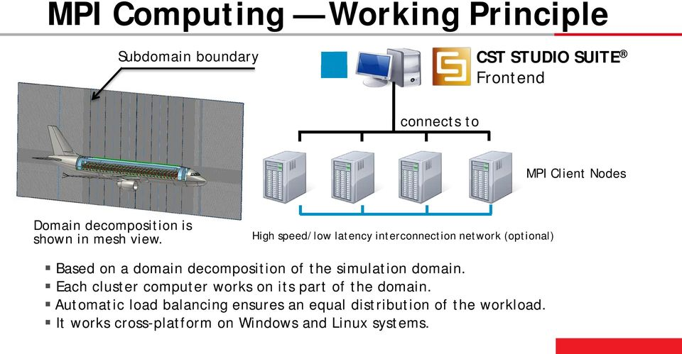 High speed/low latency interconnection network (optional) Based on a domain decomposition of the simulation