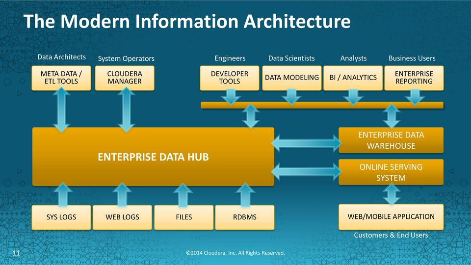 ANALYTICS ENTERPRISE REPORTING ENTERPRISE DATA HUB ENTERPRISE DATA WAREHOUSE ONLINE SERVING SYSTEM SYS