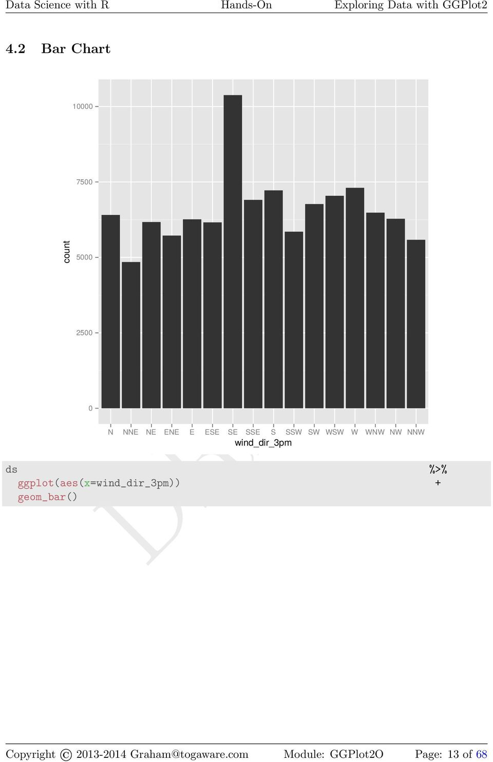 ggplot(aes(x=wind_dir_3pm)) + geom_bar() Copyright