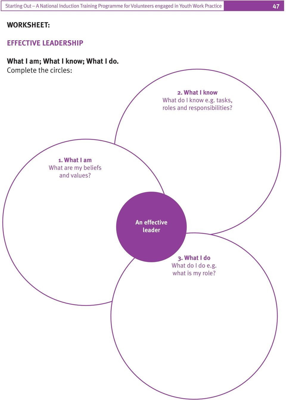 Complete the circles: 2. What I know What do I know e.g. tasks, roles and responsibilities? 1.