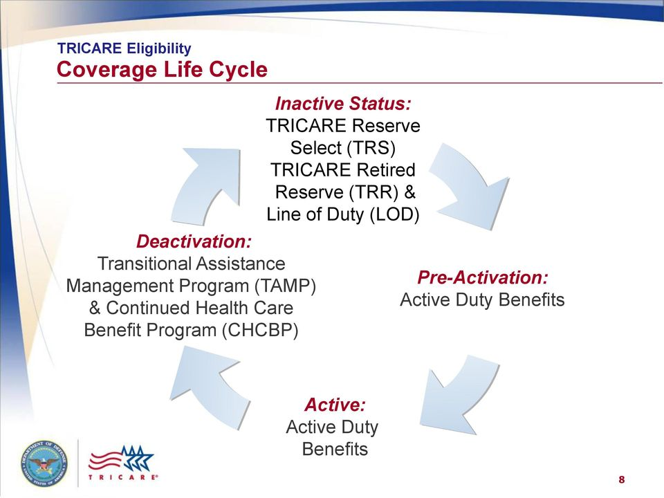 Inactive Status: TRICARE Reserve Select (TRS) TRICARE Retired Reserve (TRR) &