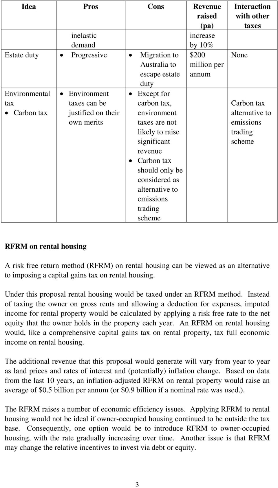 million per annum Interaction with other taxes None Carbon tax alternative to emissions trading scheme RFRM on rental housing A risk free return method (RFRM) on rental housing can be viewed as an