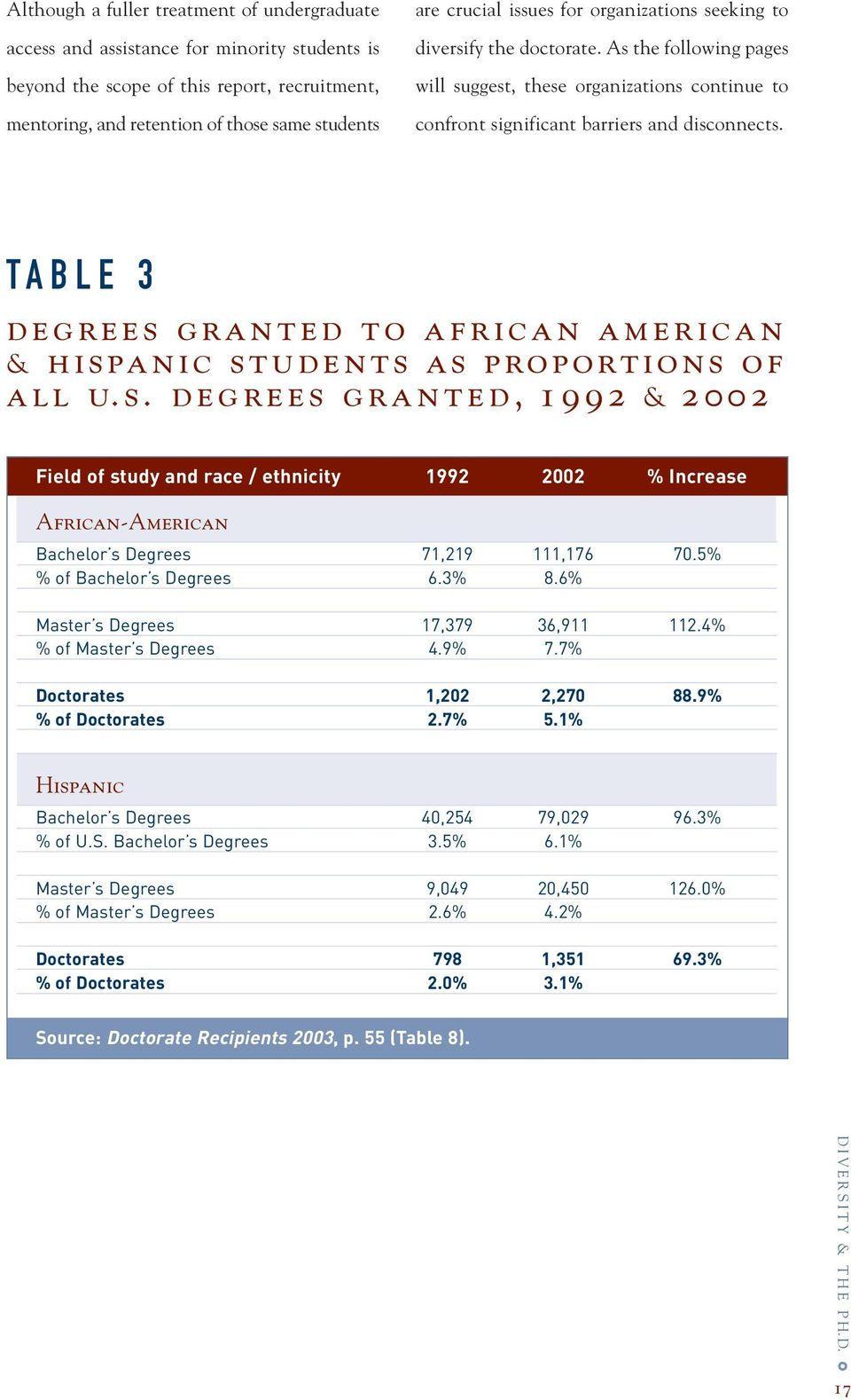 TABLE 3 degrees granted to african american & hispanic students as proportions of all u. s. degrees granted, 1992 & 2002 Field of study and race / ethnicity 1992 2002 % Increase African-American Bachelor s Degrees 71,219 111,176 70.