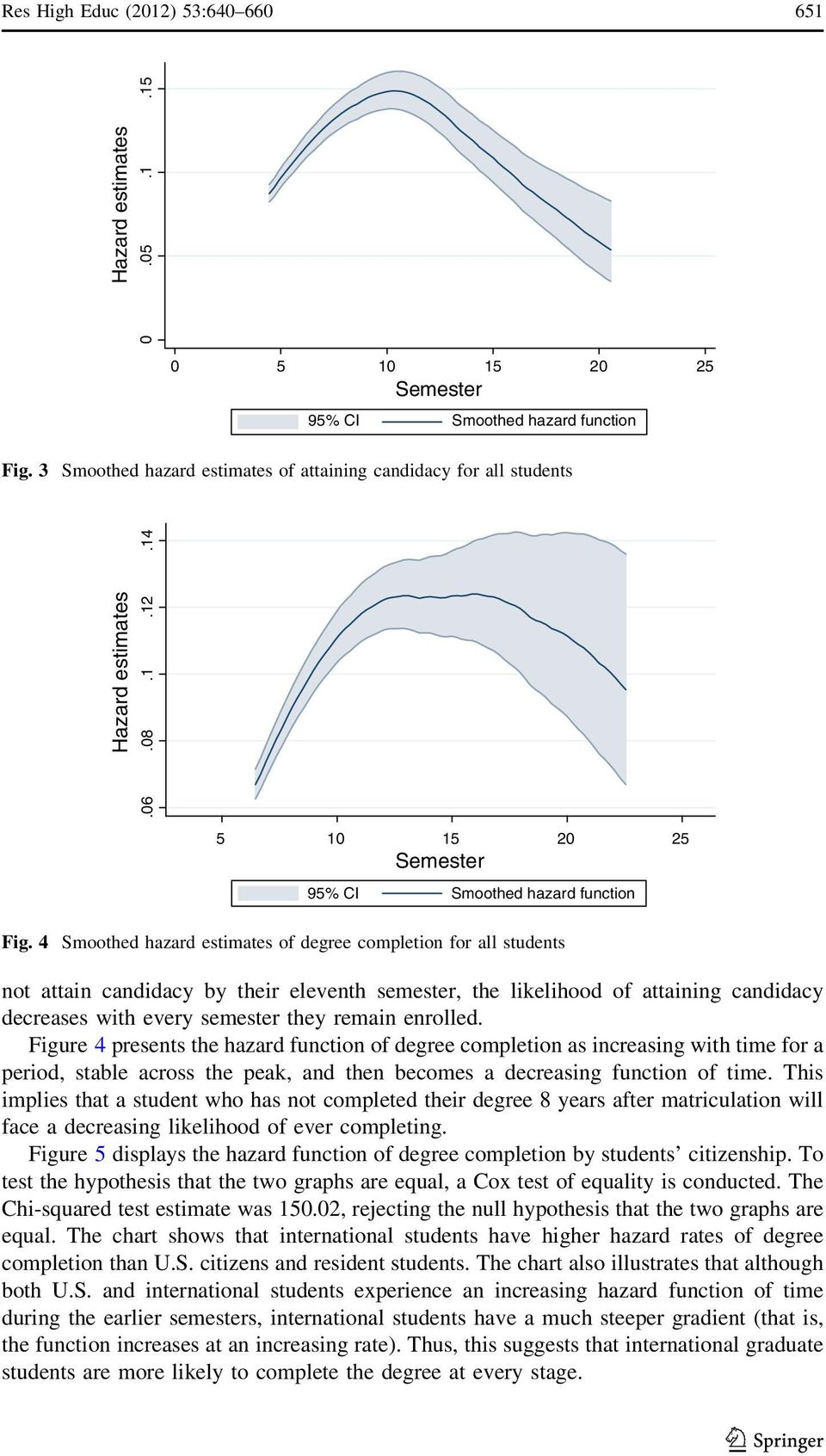 4 Smoothed hazard estimates of degree completion for all students not attain candidacy by their eleventh semester, the likelihood of attaining candidacy decreases with every semester they remain