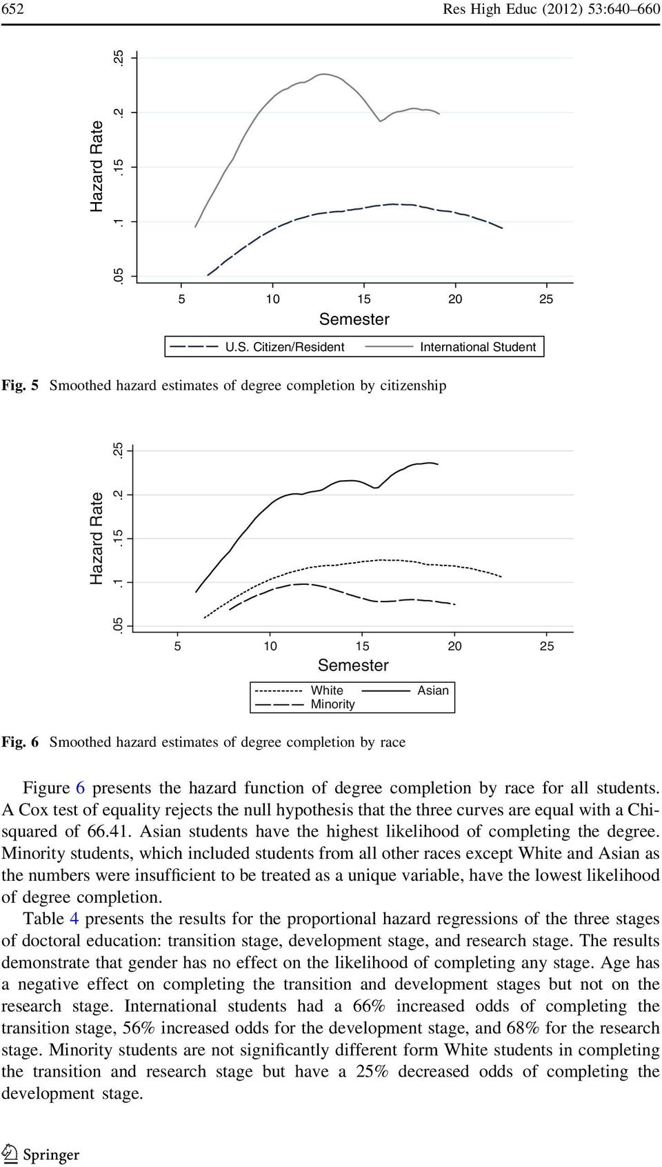 6 Smoothed hazard estimates of degree completion by race Figure 6 presents the hazard function of degree completion by race for all students.
