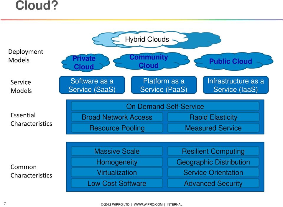 Platform as a Service (PaaS) Infrastructure as a Service (IaaS) Essential Characteristics On Demand Self-Service Broad