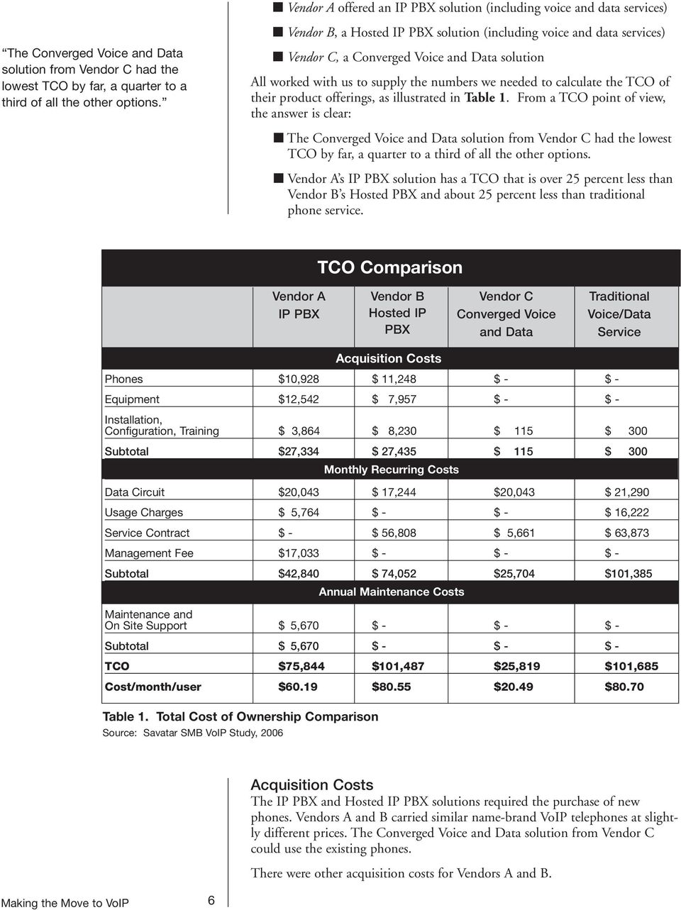Vendor C, a Converged Voice and Data solution All worked with us to supply the numbers we needed to calculate the TCO of their product offerings, as illustrated in Table 1.