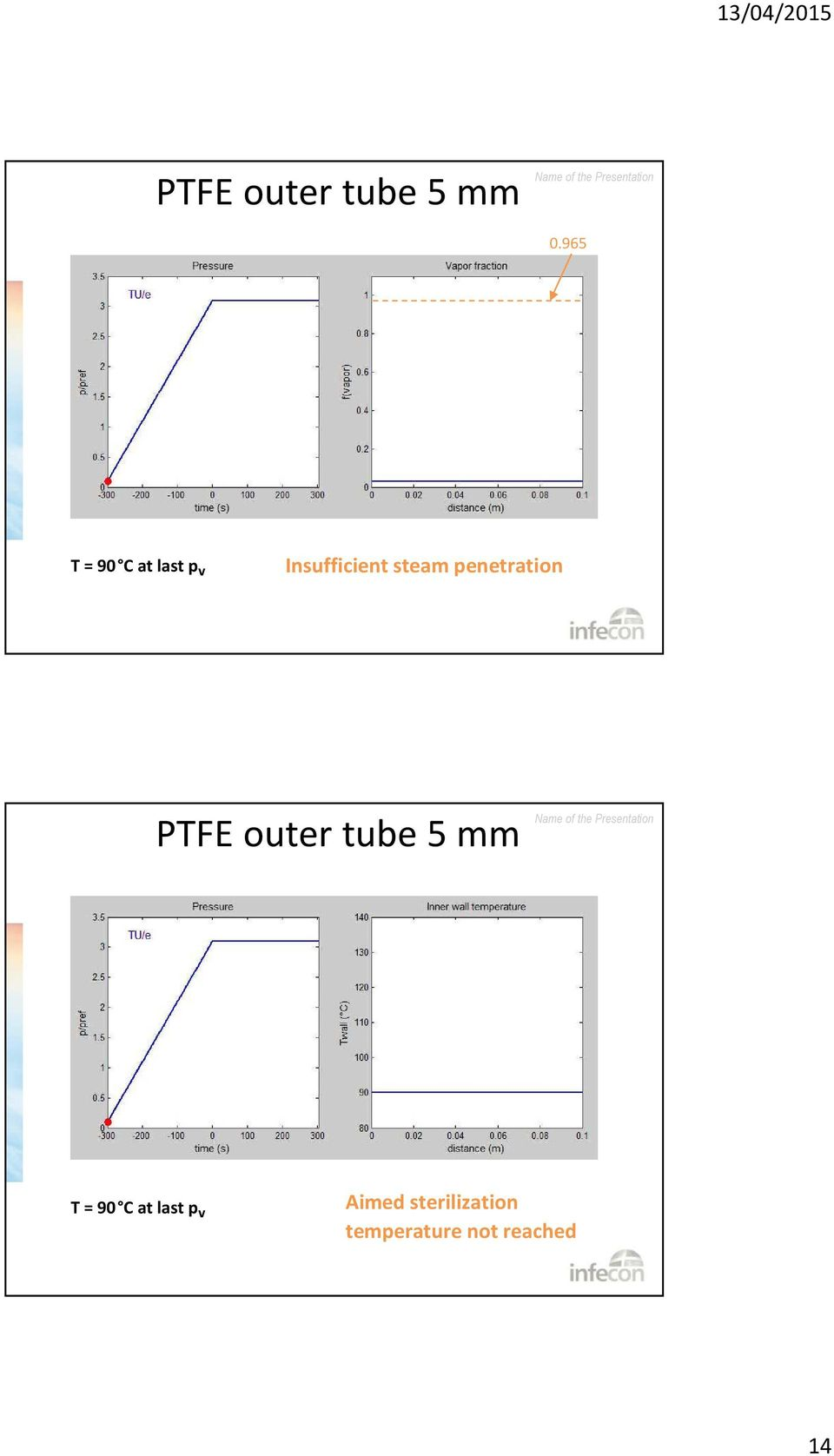 steam penetration PTFE outer tube 5 mm T