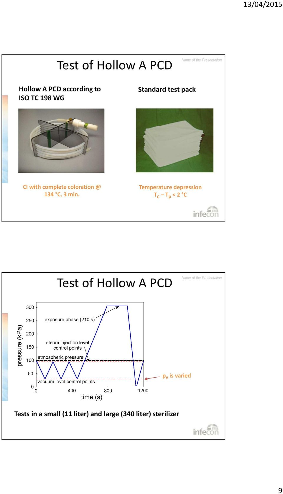 Temperature depression T c T p < 2 C Test of Hollow A PCD p v is