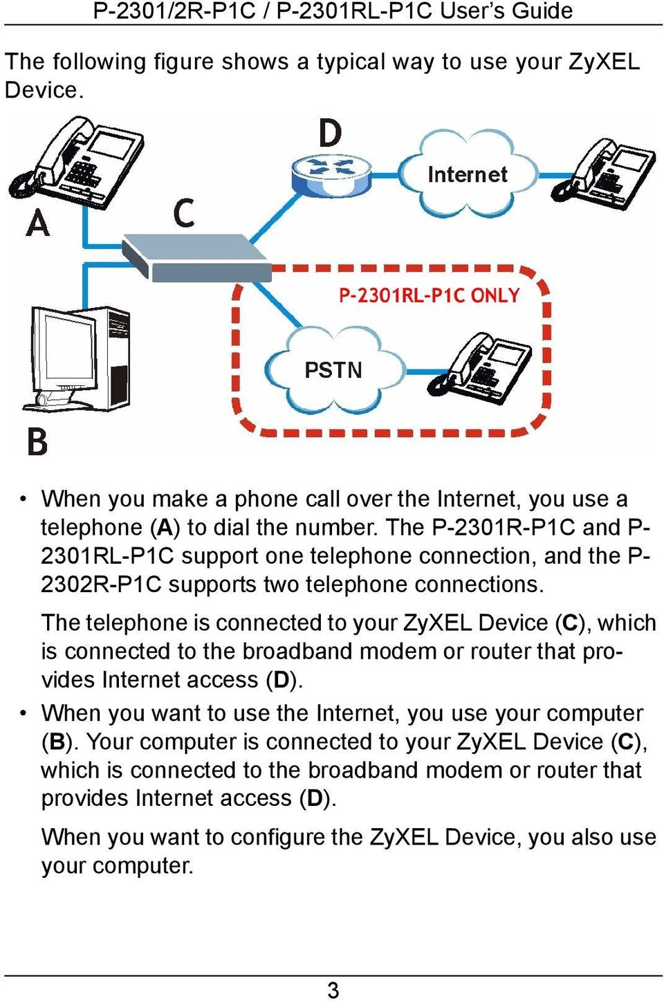 The telephone is connected to your ZyXEL Device (C), which is connected to the broadband modem or router that provides Internet access (D).