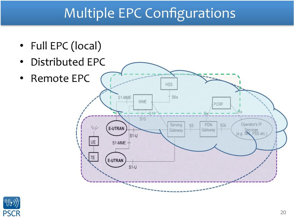 Full EPC (local)