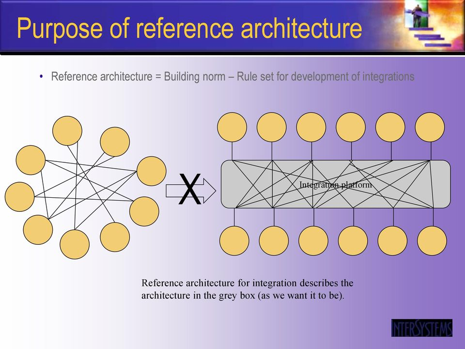 Integration platform Reference architecture for integration
