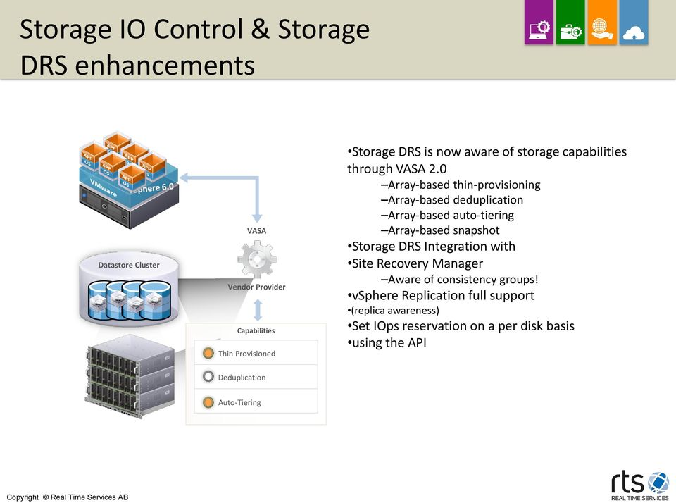 0 Array-based thin-provisioning Array-based deduplication Array-based auto-tiering Array-based snapshot Storage DRS