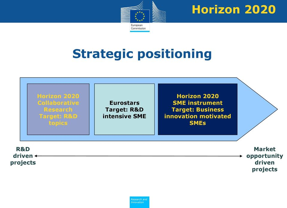 SME Horizon 2020 SME instrument Target: Business innovation