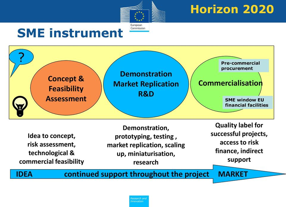 window EU financial facilities Idea to concept, risk assessment, technological & commercial feasibility Demonstration,