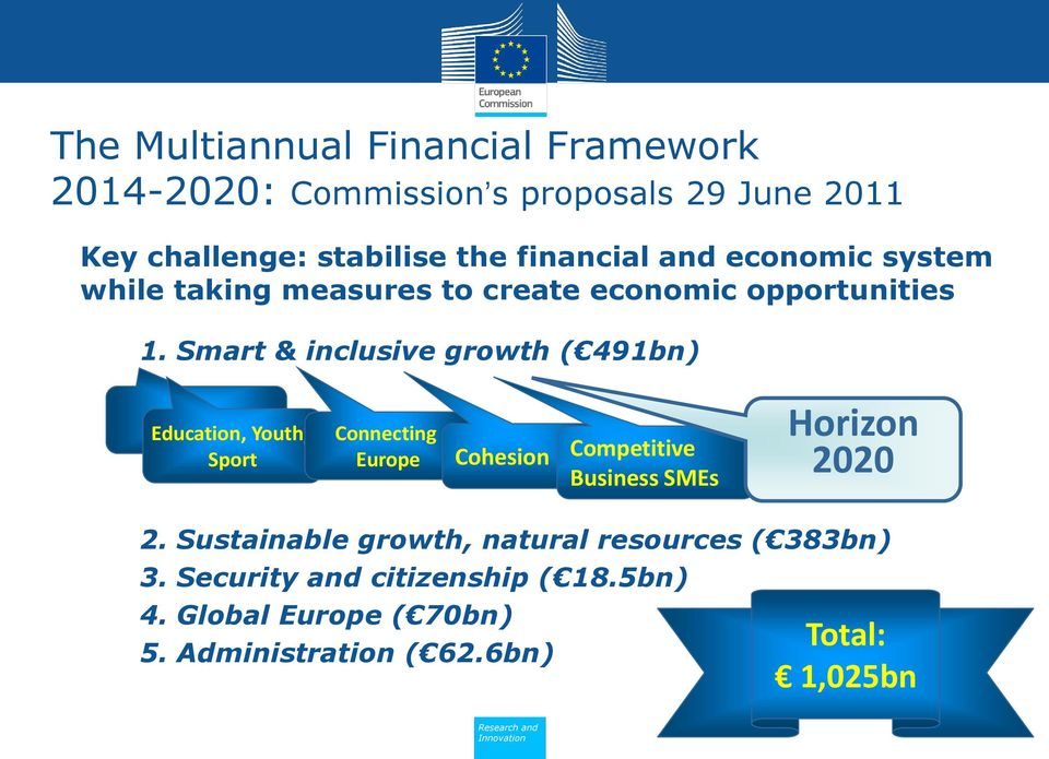 Smart & inclusive growth ( 491bn) Education, Youth, Sport Connecting Europe Cohesion Competitive Business SMEs Horizon