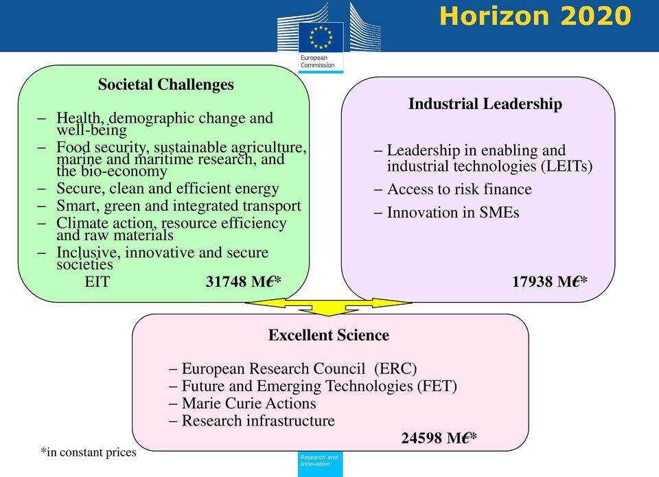 innovative and secure societies EIT 31748 M * Industrial Leadership Leadership in enabling and industrial technologies (LEITs) Access to risk finance in SMEs