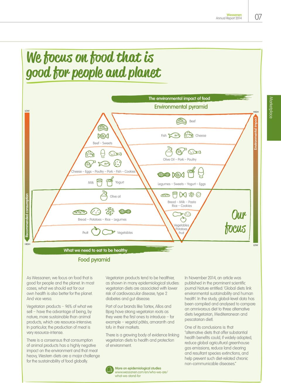 Vegetables Potatoes Fruit Our focus HIGH What we need to eat to be healthy Food pyramid LOW As, we focus on food that is good for people and the planet.