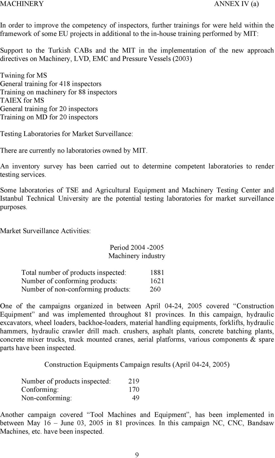 machinery for 88 inspectors TAIEX for MS General training for 20 inspectors Training on MD for 20 inspectors Testing Laboratories for Market Surveillance: There are currently no laboratories owned by