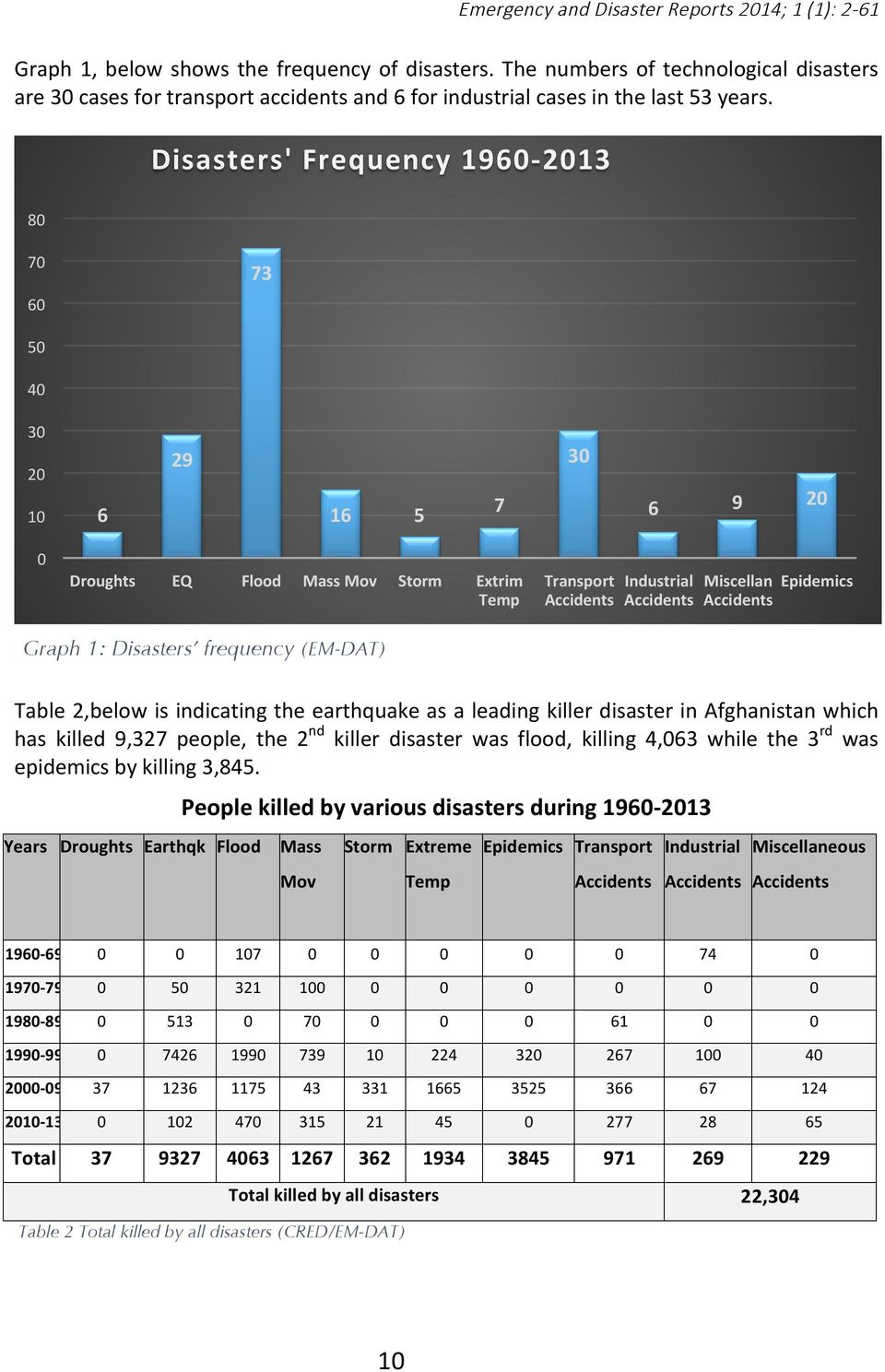 Graph 1: Disasters frequency (EM-DAT) Table 2,below is indicating the earthquake as a leading killer disaster in Afghanistan which has killed 9,327 people, the 2 nd killer disaster was flood, killing