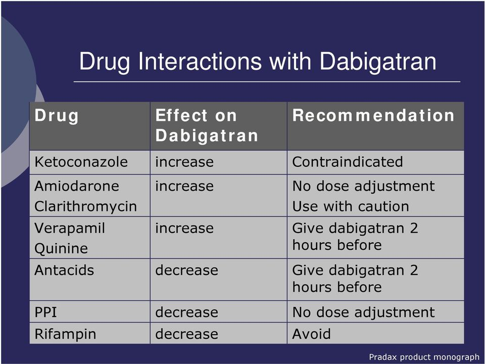 decrease decrease Recommendation Contraindicated No dose adjustment Use with caution Give