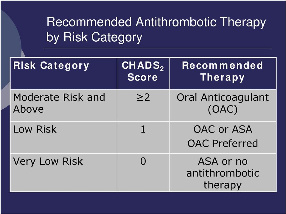 CHADS 2 Score 2 1 0 Recommended Therapy Oral Anticoagulant