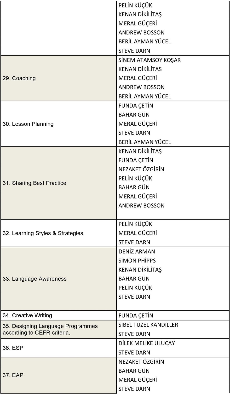 Learning Styles & Strategies 33. Language Awareness 34.